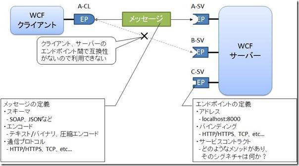 WCF概念図
